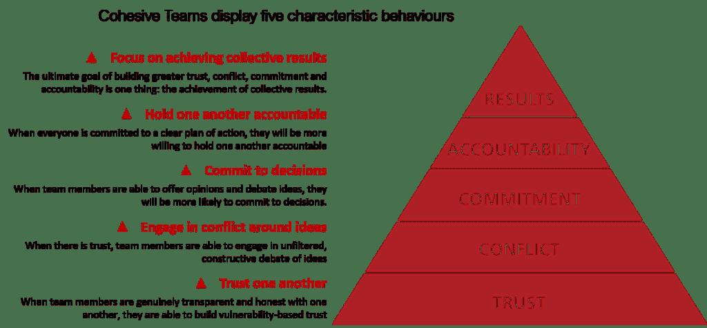 Five Behaviors Graphic